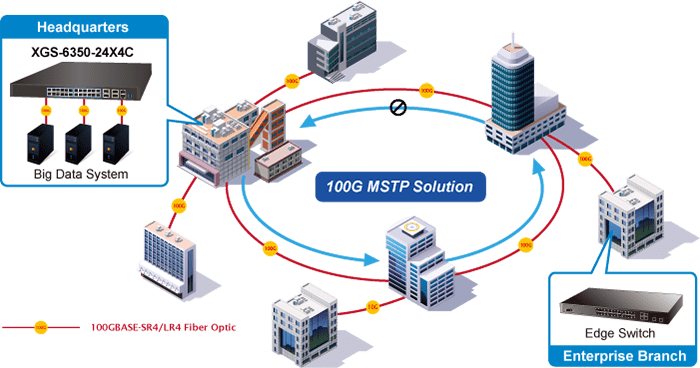 Benefits of a Managed Switch-Planet Johannesburg