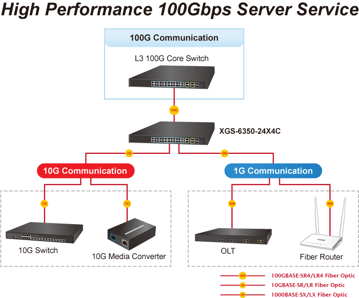 Planet managed Switch
