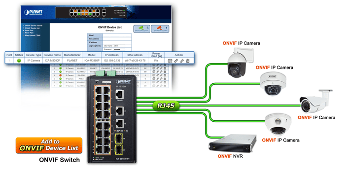 ONVIF devices